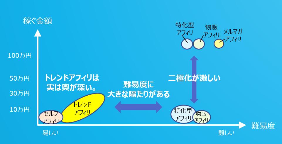 アフィリエイト分布図