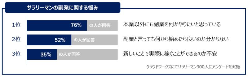 副業悩みチャート